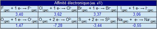Structure electronique halogenes