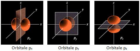 Structure et propri t s des atomes configuration for M tableau periodique