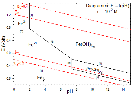 oxydation du cuivre équation