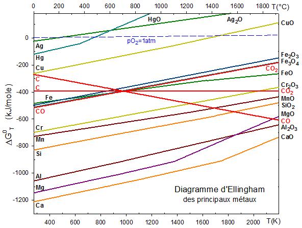 la chimie descriptive exemples utilisation du diagramme d ellingham rh ressources univ lemans fr