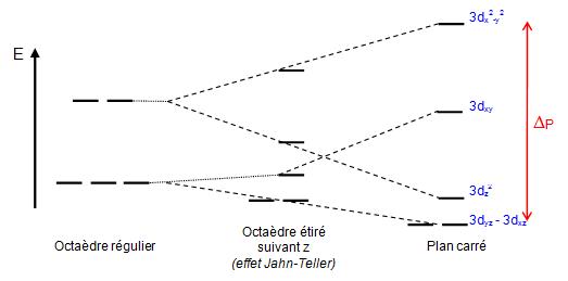 la chimie descriptive exemples th orie du champ cristallin rh ressources univ lemans fr