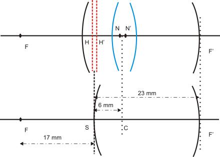 Pour un observateur moyen observant un objet éloigné, on obtient les  valeurs suivantes   776209ee839d